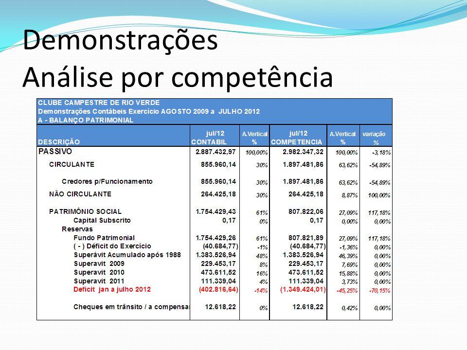 Demonstrações Análise por competência