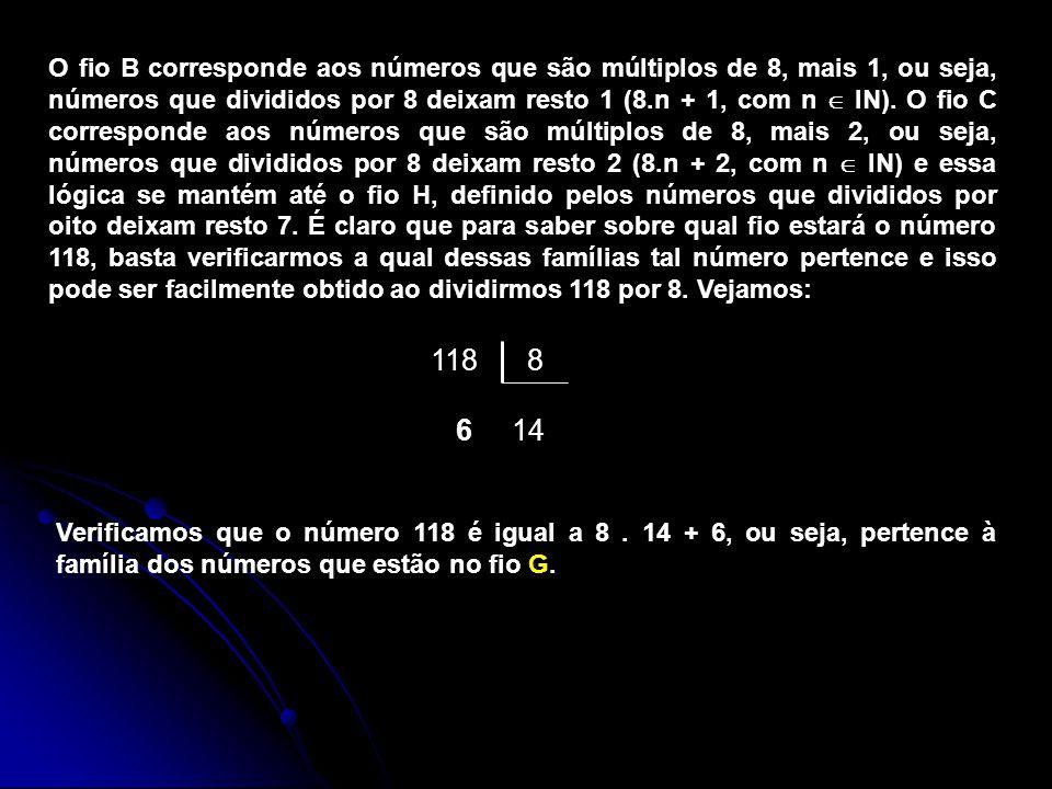 O fio B corresponde aos números que são múltiplos de 8, mais 1, ou seja, números que divididos por 8 deixam resto 1 (8.n + 1, com n  IN). O fio C corresponde aos números que são múltiplos de 8, mais 2, ou seja, números que divididos por 8 deixam resto 2 (8.n + 2, com n  IN) e essa lógica se mantém até o fio H, definido pelos números que divididos por oito deixam resto 7. É claro que para saber sobre qual fio estará o número 118, basta verificarmos a qual dessas famílias tal número pertence e isso pode ser facilmente obtido ao dividirmos 118 por 8. Vejamos: