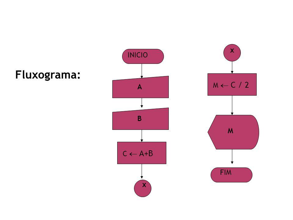 x INICIO Fluxograma: M  C / 2 A B M C  A+B FIM x