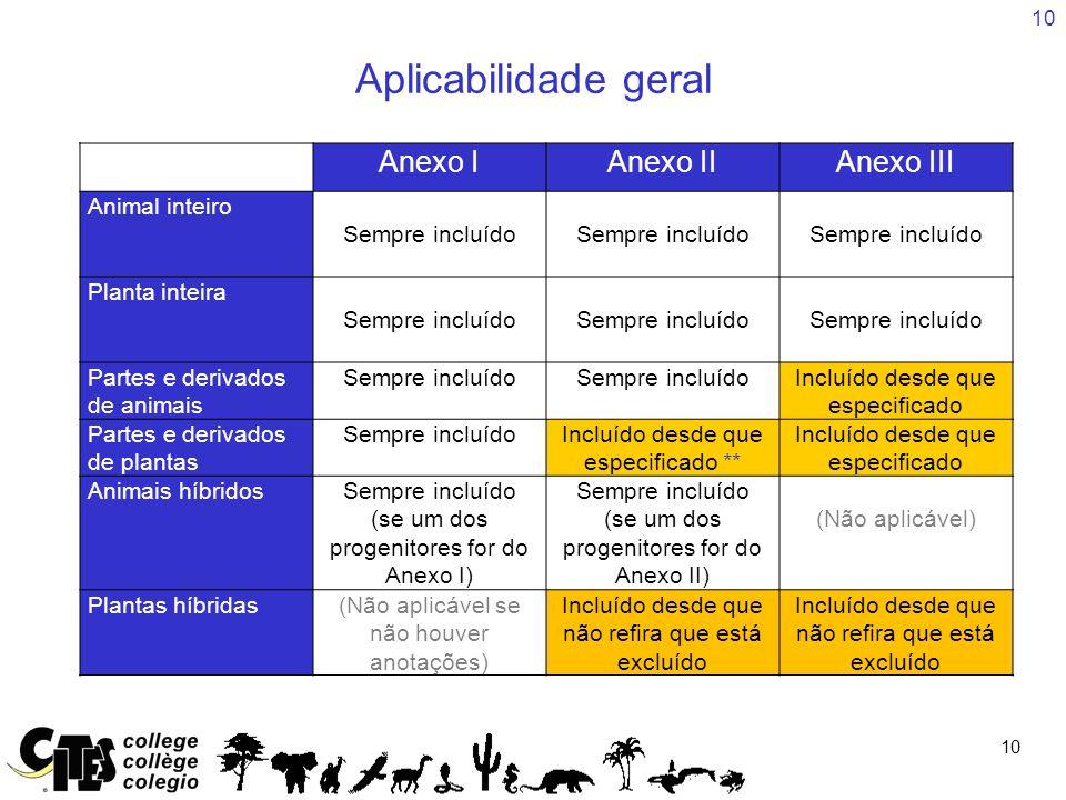Aplicabilidade geral Anexo I Anexo II Anexo III Animal inteiro