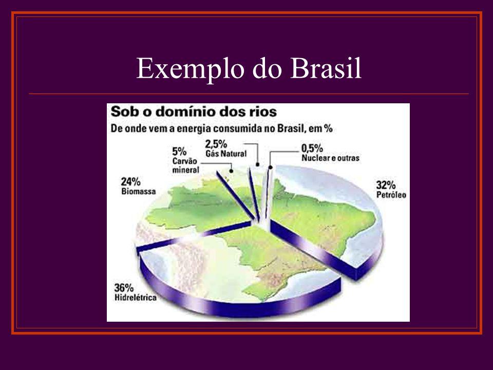 Exemplo do Brasil