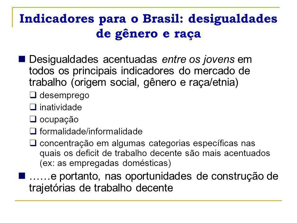 Indicadores para o Brasil: desigualdades de gênero e raça