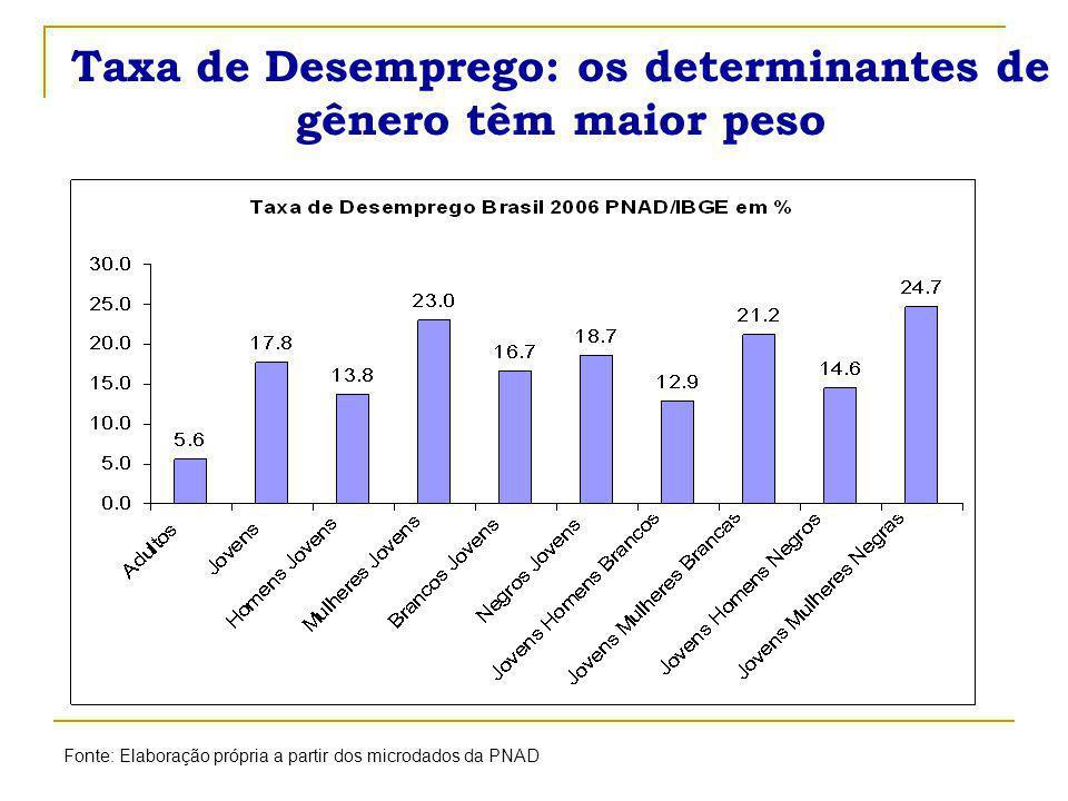 Taxa de Desemprego: os determinantes de gênero têm maior peso