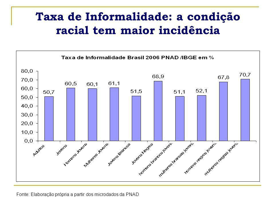 Taxa de Informalidade: a condição racial tem maior incidência