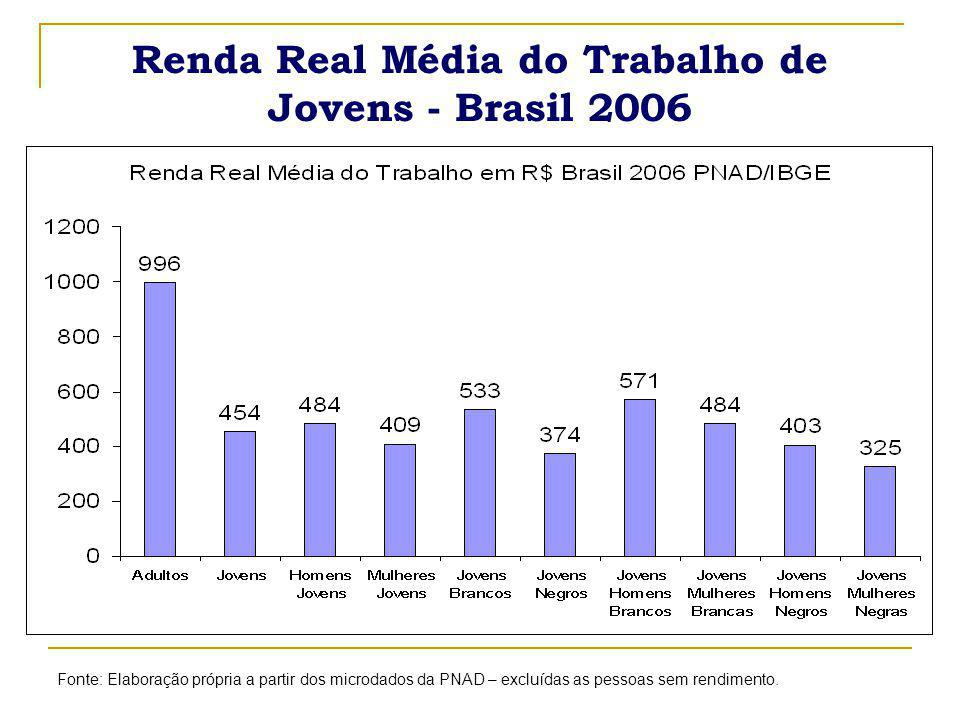 Renda Real Média do Trabalho de Jovens - Brasil 2006