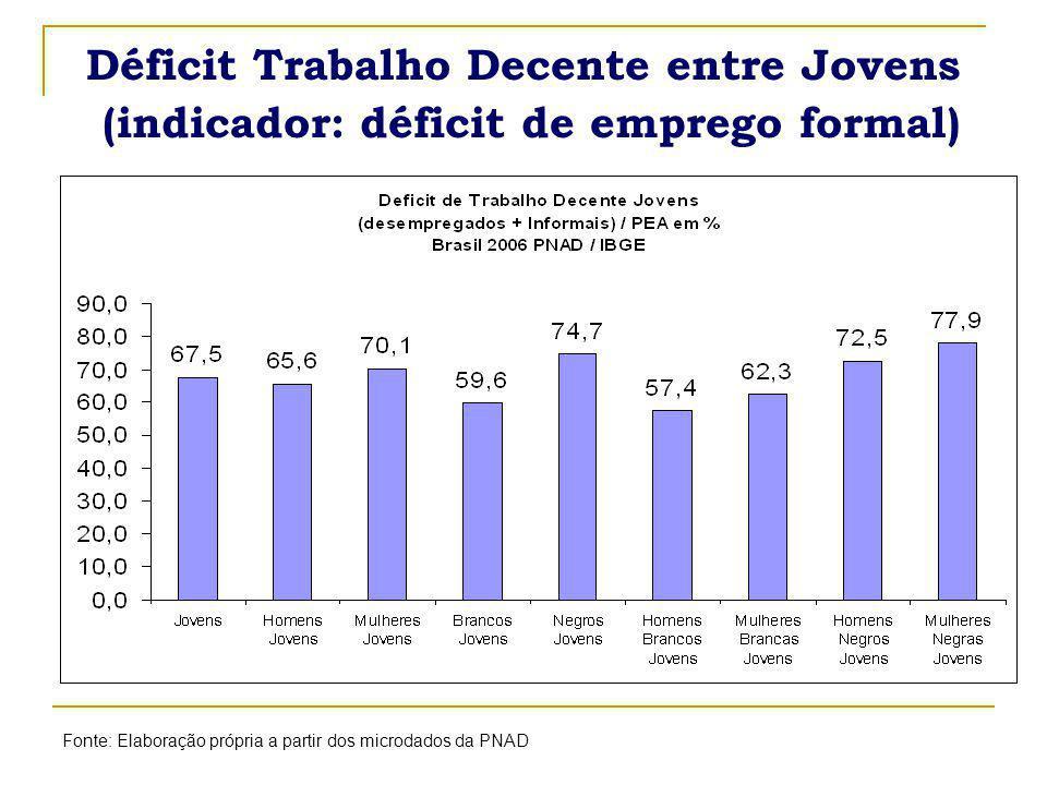 Déficit Trabalho Decente entre Jovens (indicador: déficit de emprego formal)