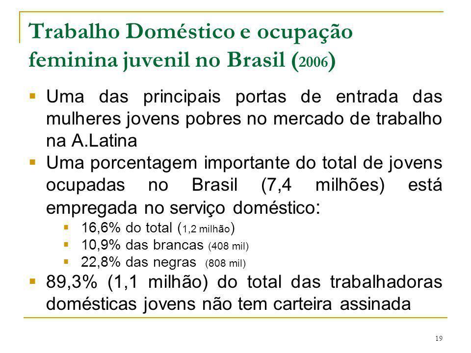 Trabalho Doméstico e ocupação feminina juvenil no Brasil (2006)