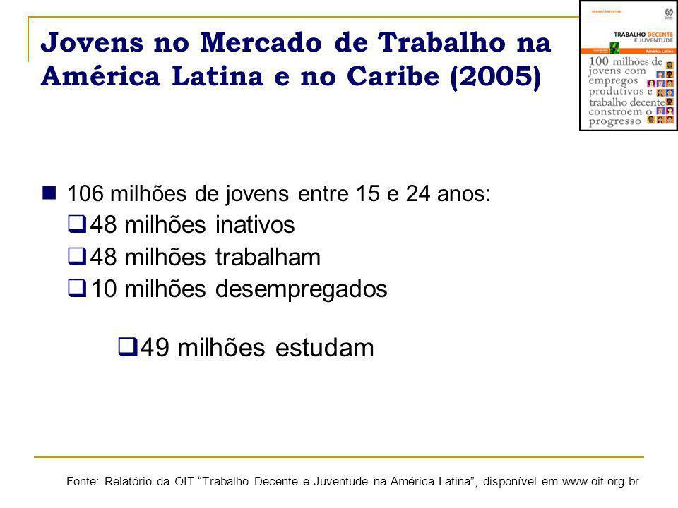 Jovens no Mercado de Trabalho na América Latina e no Caribe (2005)