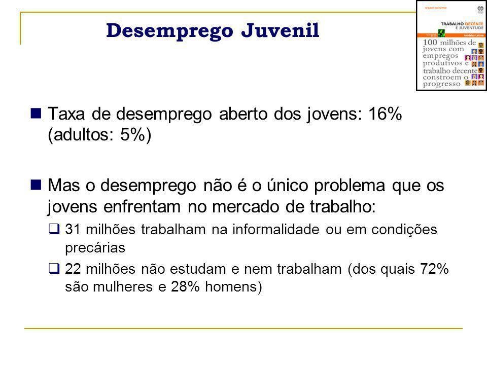 Desemprego Juvenil Taxa de desemprego aberto dos jovens: 16% (adultos: 5%)