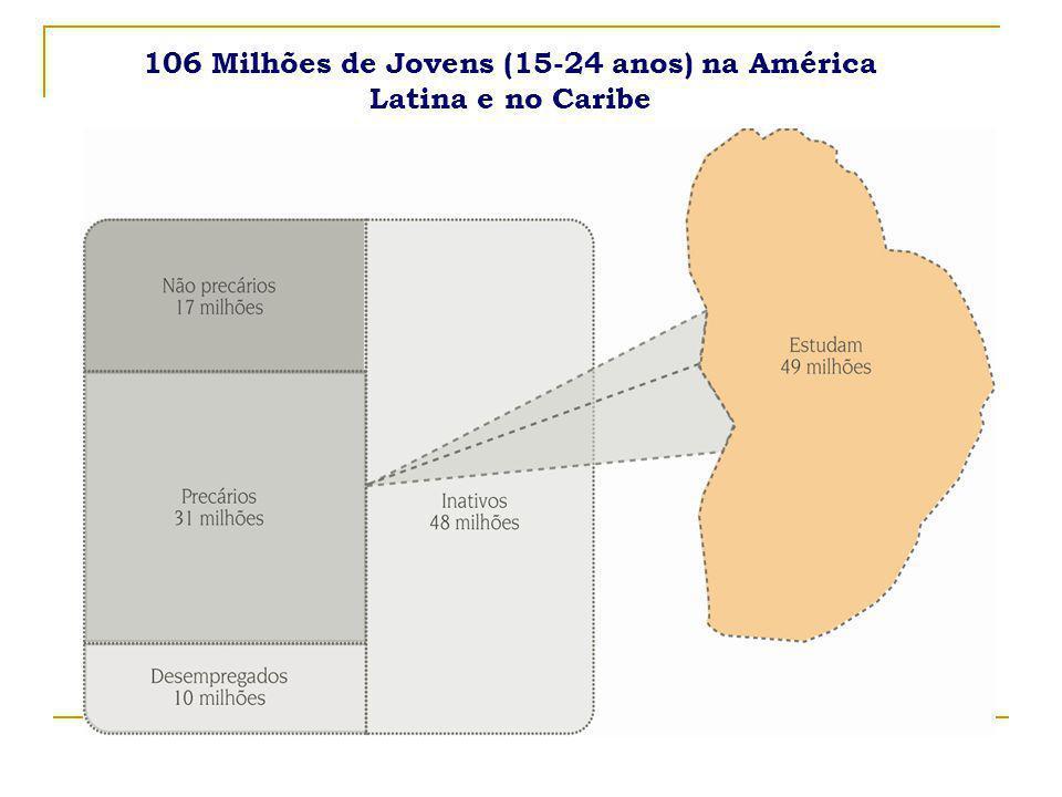 106 Milhões de Jovens (15-24 anos) na América Latina e no Caribe