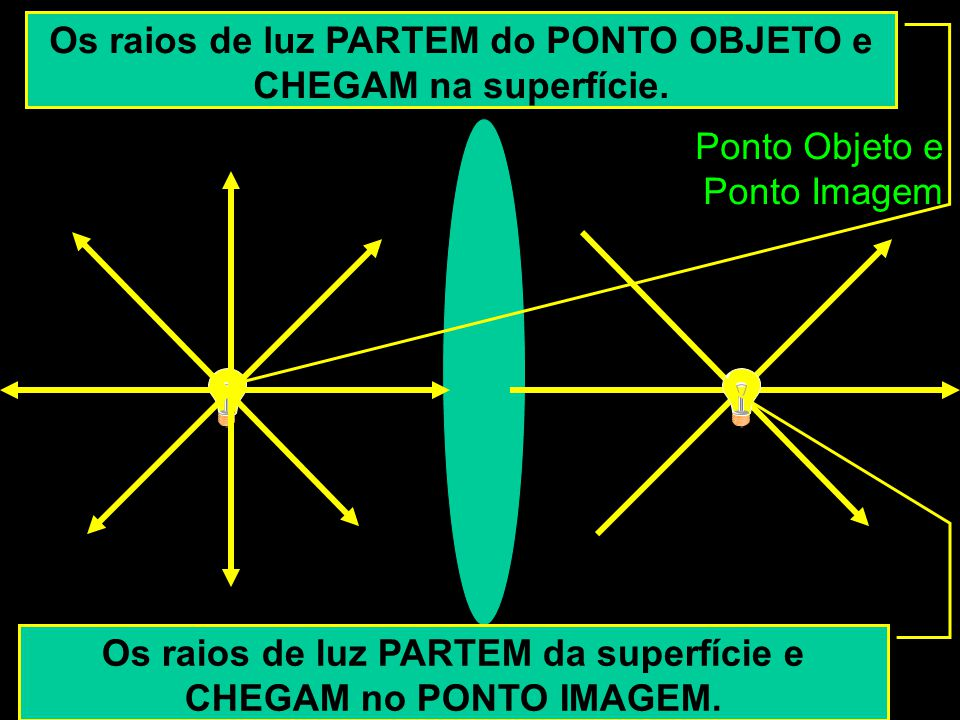 Os raios de luz PARTEM do PONTO OBJETO e CHEGAM na superfície.
