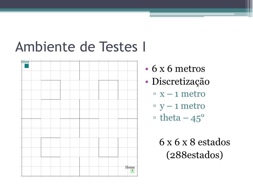 Ambiente de Testes I 6 x 6 metros Discretização 6 x 6 x 8 estados