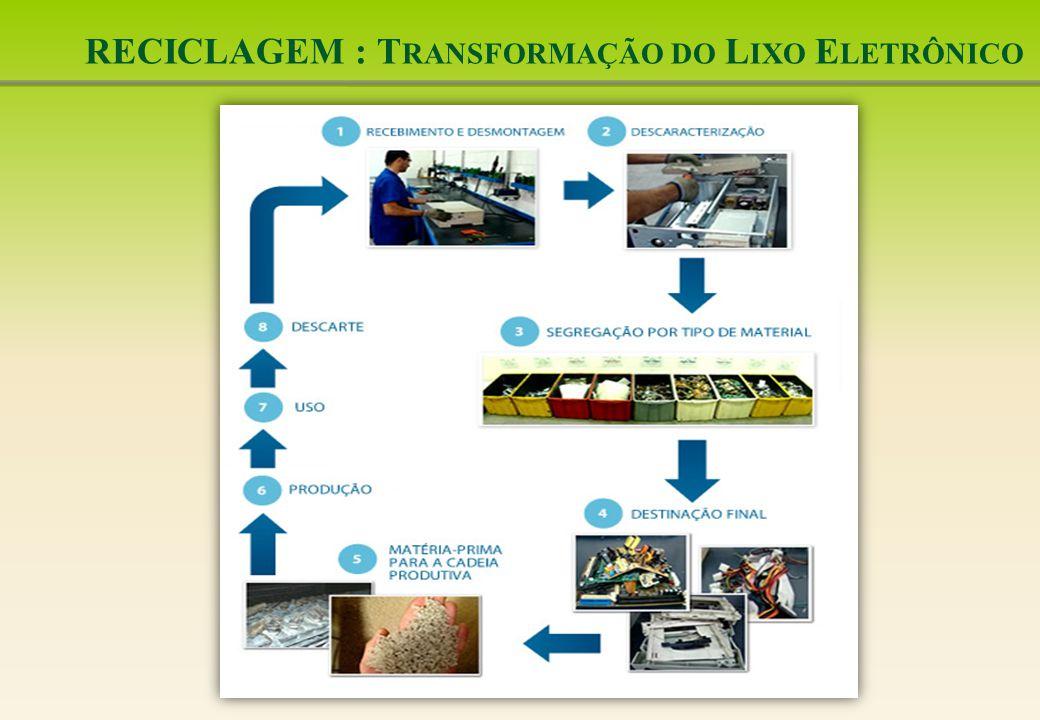 RECICLAGEM : Transformação do Lixo Eletrônico