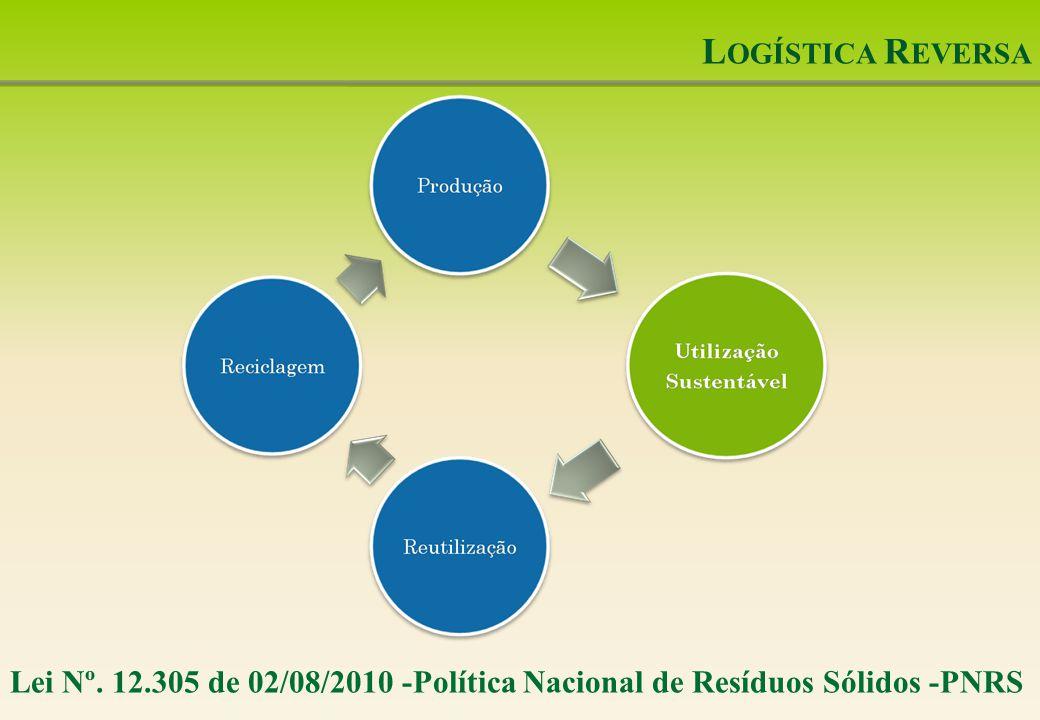 Logística Reversa Lei Nº. 12.305 de 02/08/2010 -Política Nacional de Resíduos Sólidos -PNRS