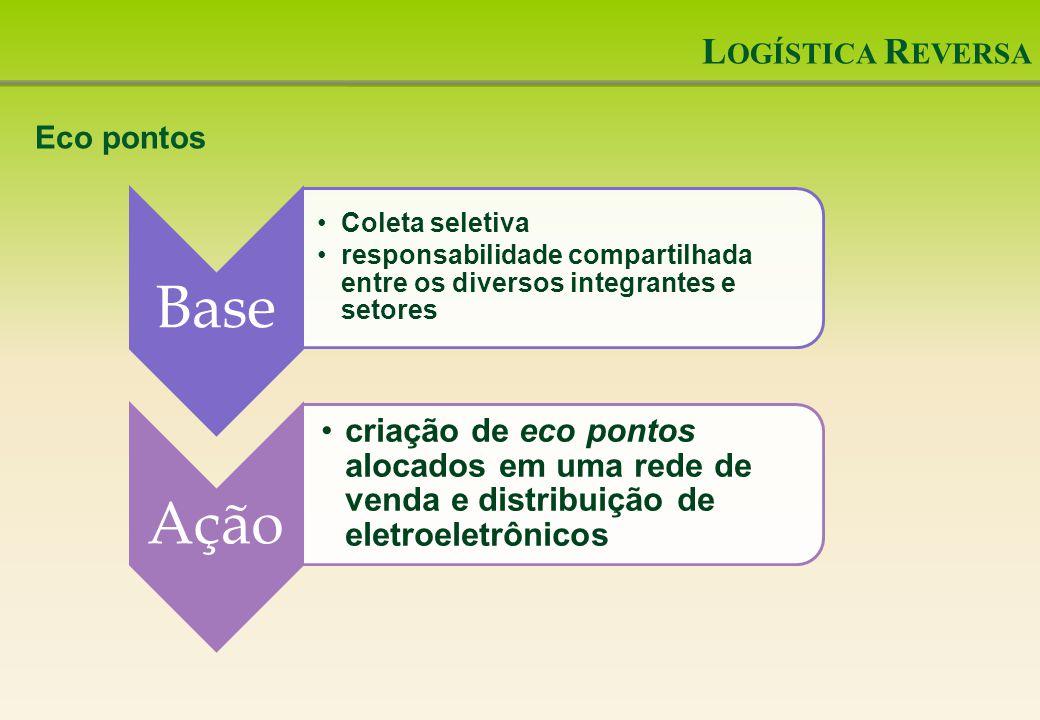 Logística Reversa Eco pontos