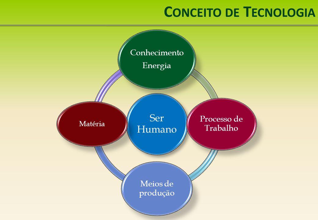 Conceito de Tecnologia