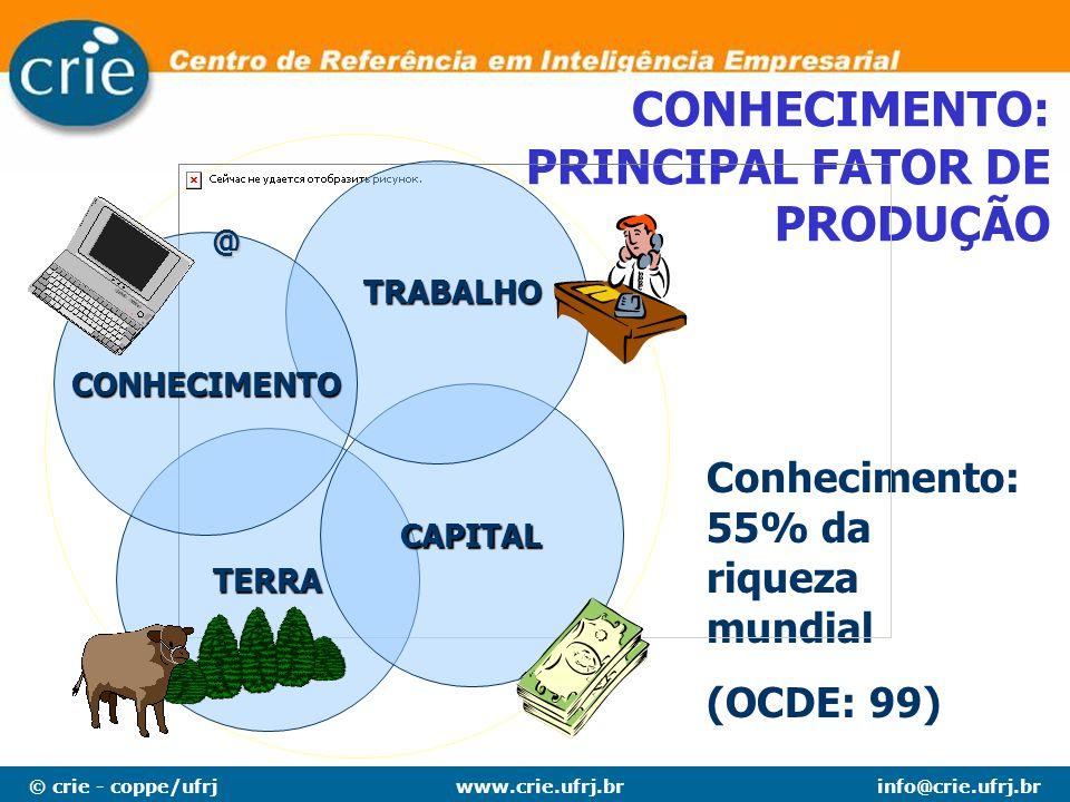 CONHECIMENTO: PRINCIPAL FATOR DE PRODUÇÃO