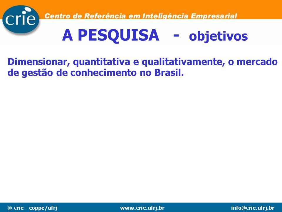 A PESQUISA - objetivos Dimensionar, quantitativa e qualitativamente, o mercado de gestão de conhecimento no Brasil.