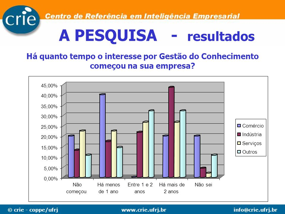 A PESQUISA - resultados