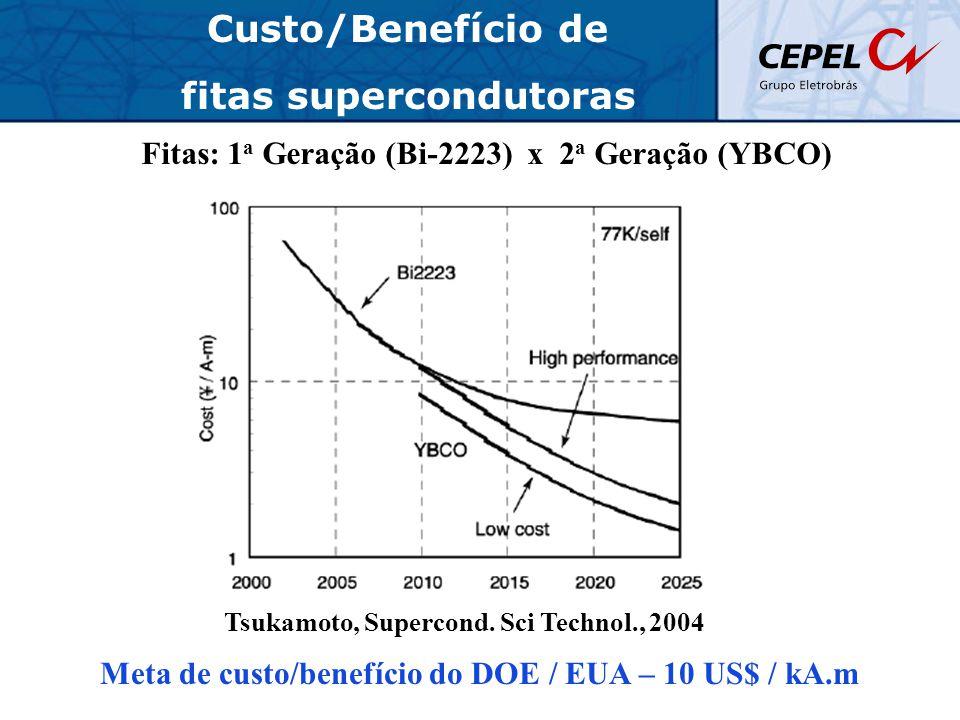 Custo/Benefício de fitas supercondutoras