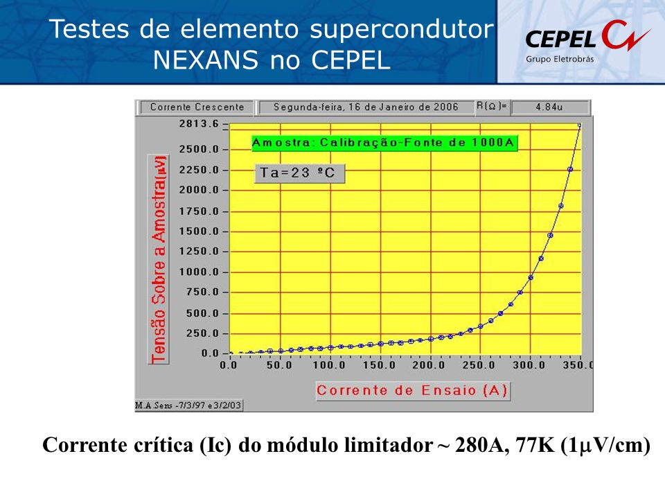 Corrente crítica (Ic) do módulo limitador ~ 280A, 77K (1mV/cm)