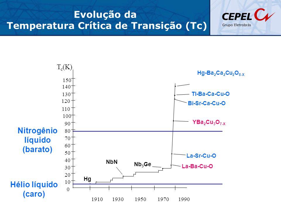 Temperatura Crítica de Transição (Tc)