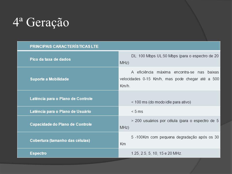 4ª Geração DL: 100 Mbps UL:50 Mbps (para o espectro de 20 MHz)