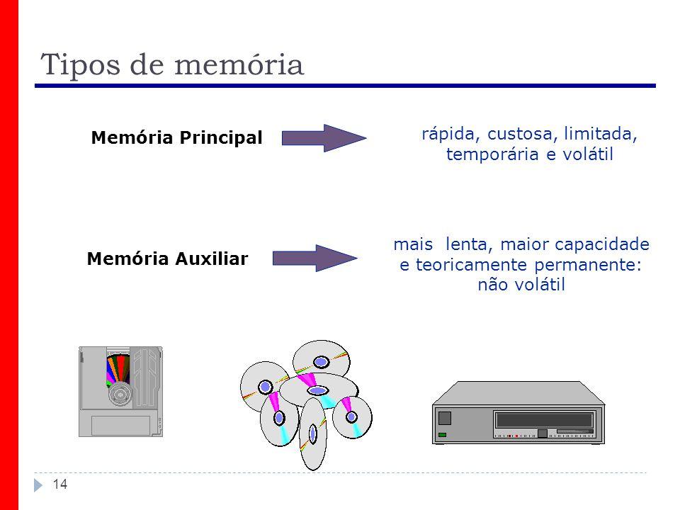 Tipos de memória rápida, custosa, limitada, Memória Principal