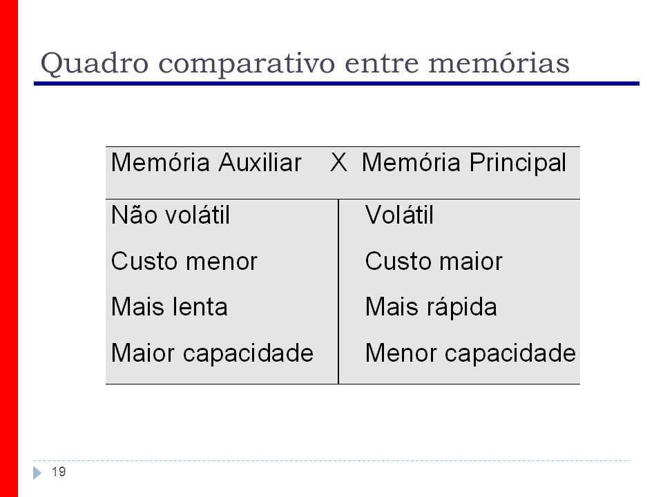 Quadro comparativo entre memórias