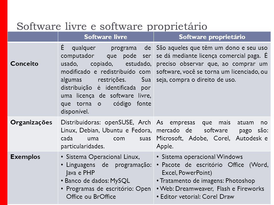 Software livre e software proprietário