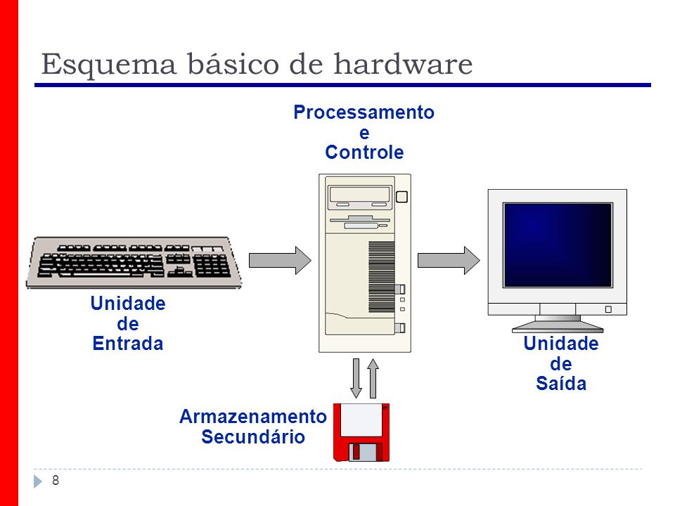 Esquema básico de hardware