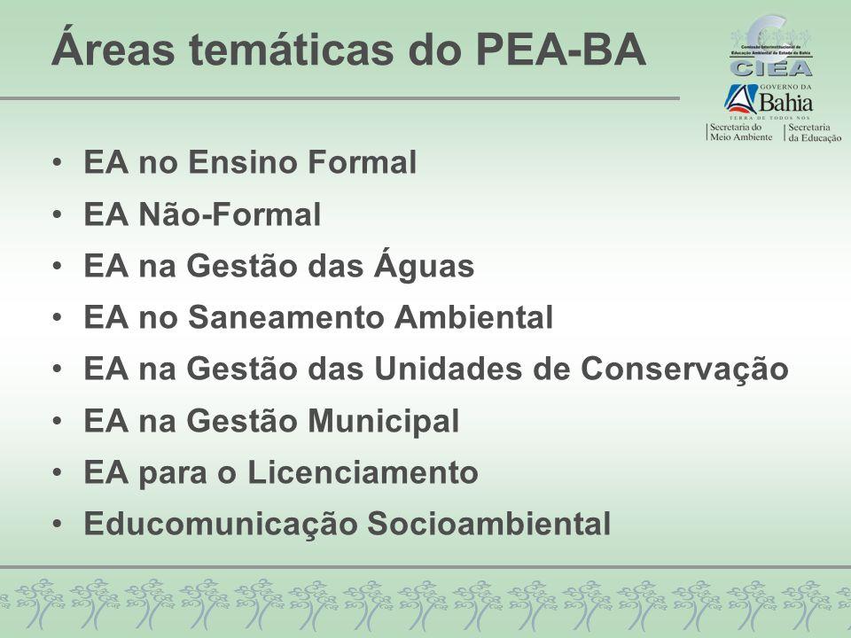 Áreas temáticas do PEA-BA