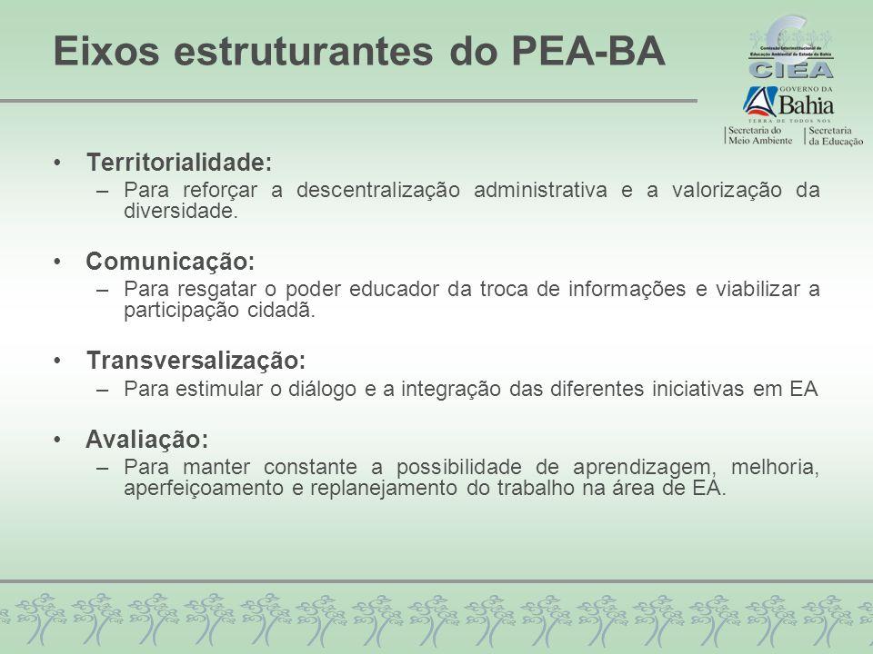 Eixos estruturantes do PEA-BA