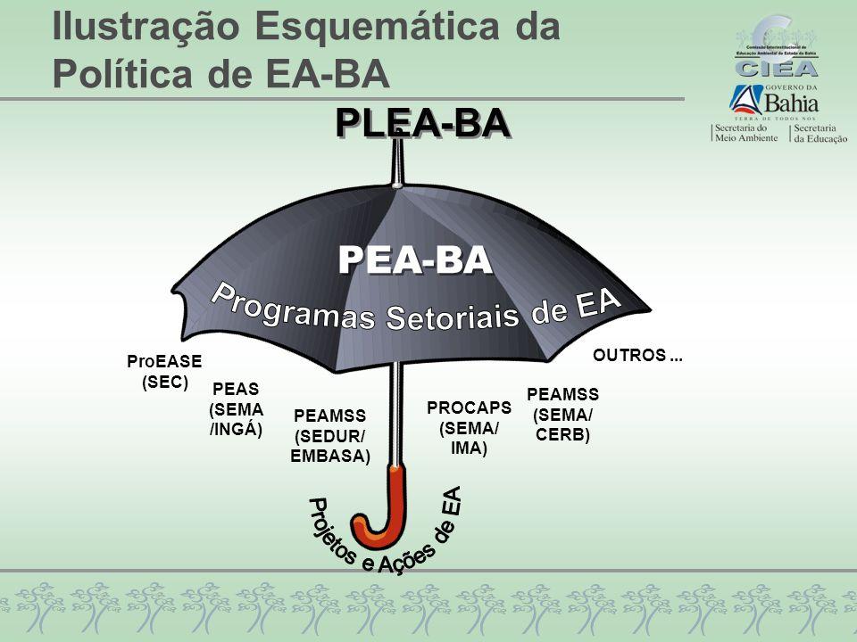 Ilustração Esquemática da Política de EA-BA