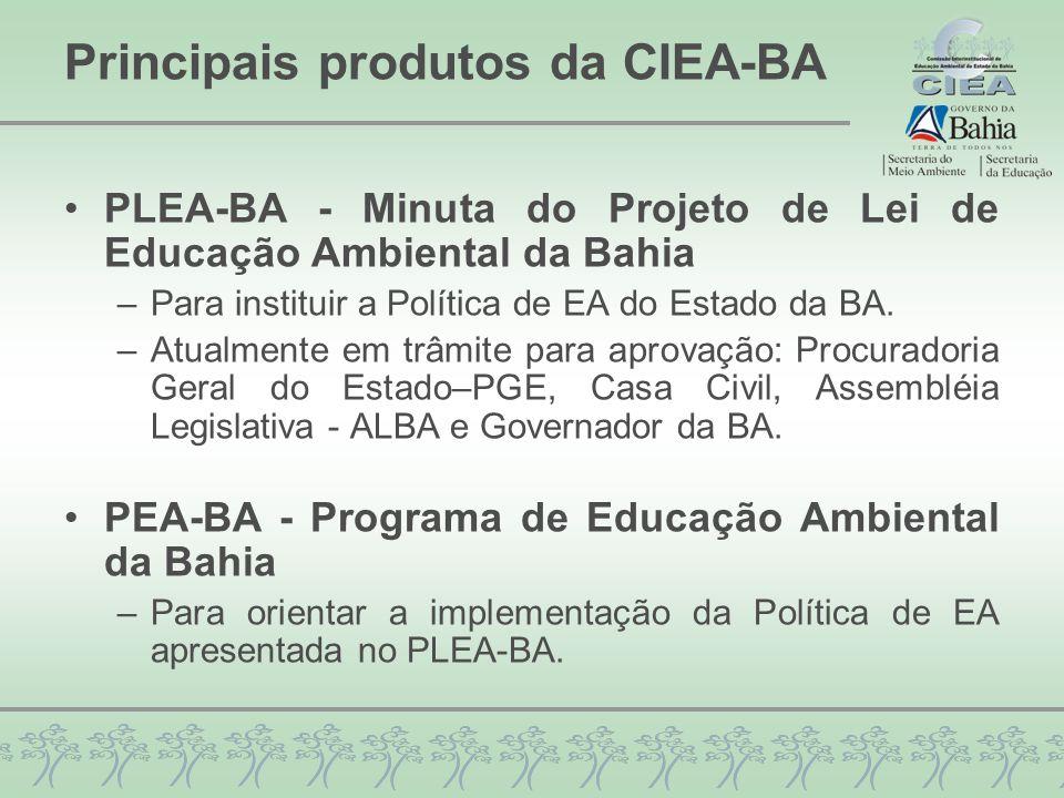 Principais produtos da CIEA-BA