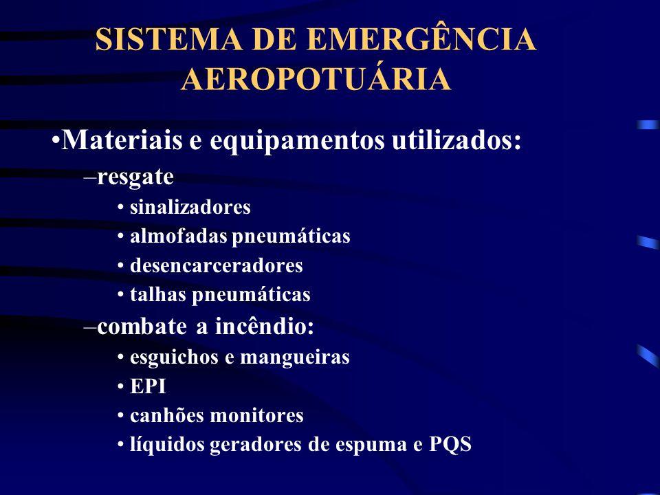 SISTEMA DE EMERGÊNCIA AEROPOTUÁRIA