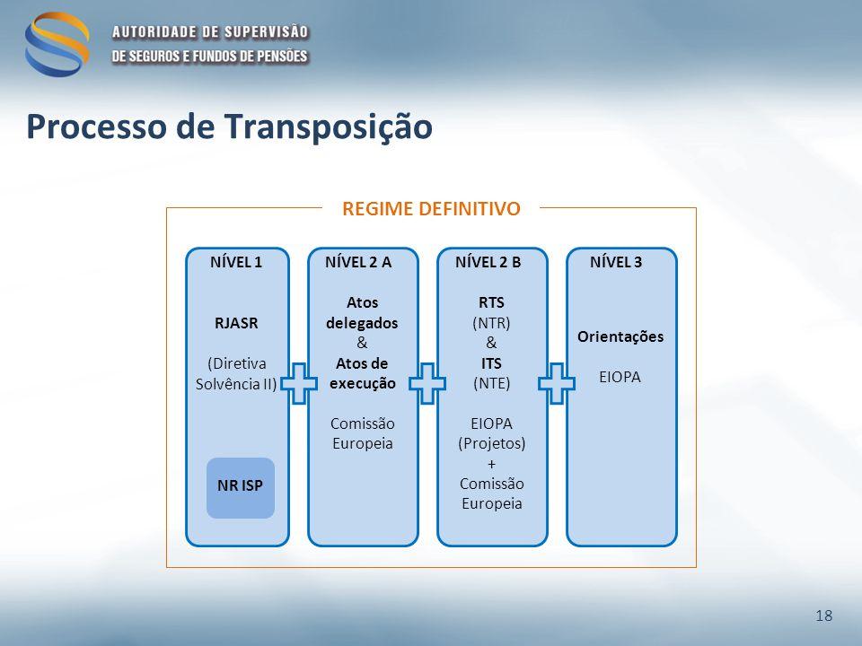 Processo de Transposição