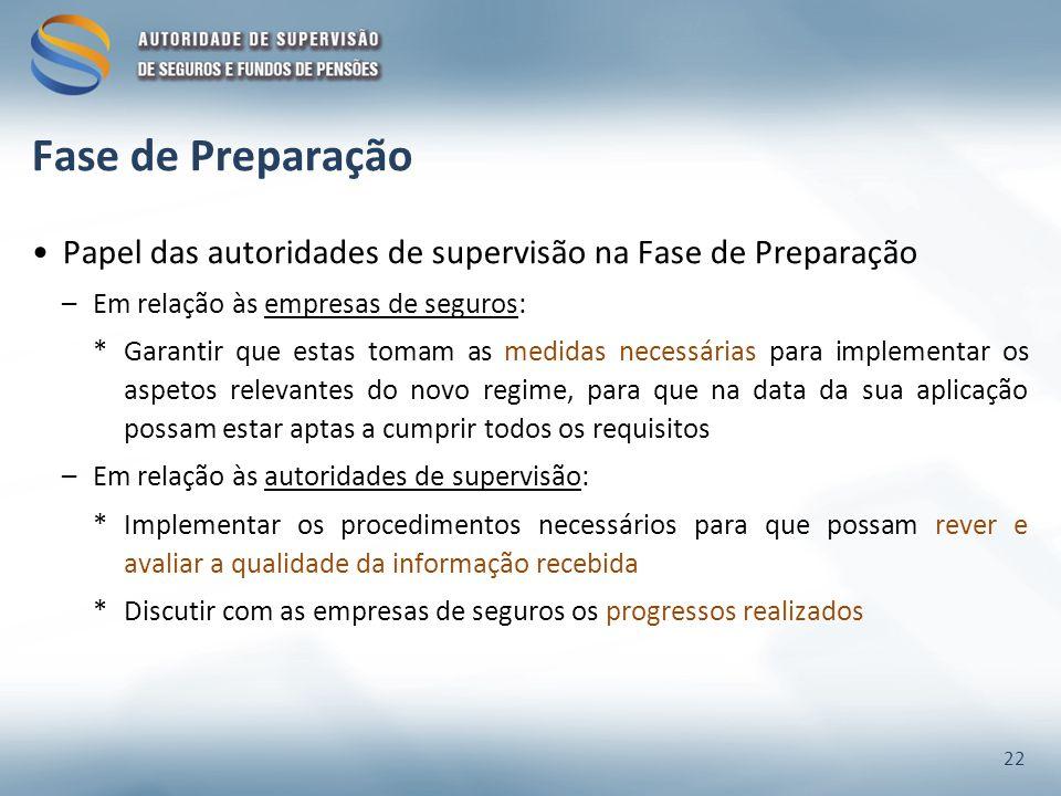 Fase de Preparação Papel das autoridades de supervisão na Fase de Preparação. Em relação às empresas de seguros: