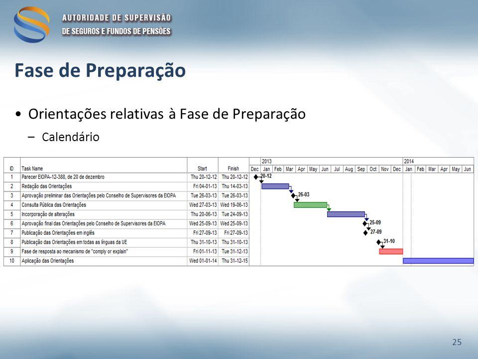 Fase de Preparação Orientações relativas à Fase de Preparação