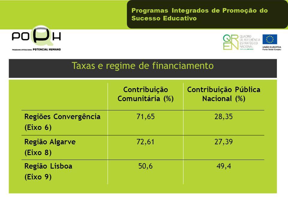 Contribuição Comunitária (%) Contribuição Pública Nacional (%)