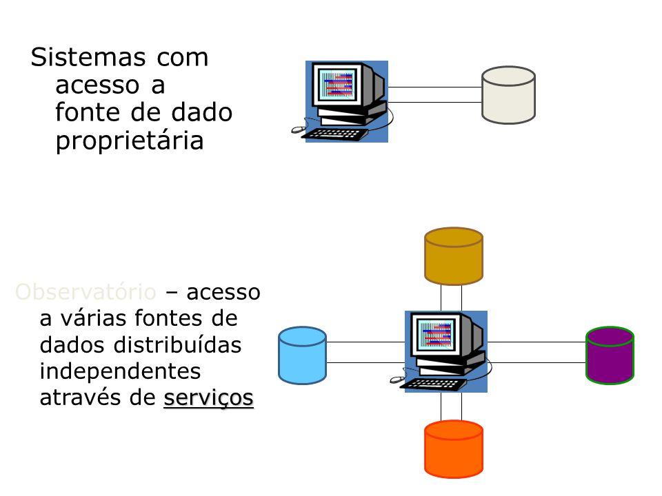 Sistemas com acesso a fonte de dado proprietária