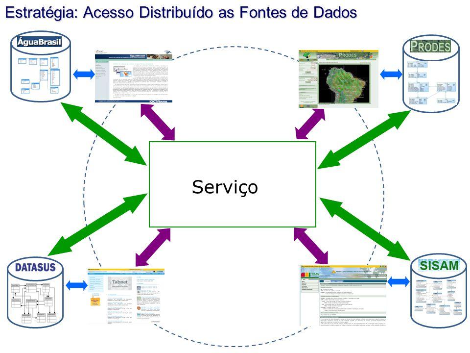 Estratégia: Acesso Distribuído as Fontes de Dados