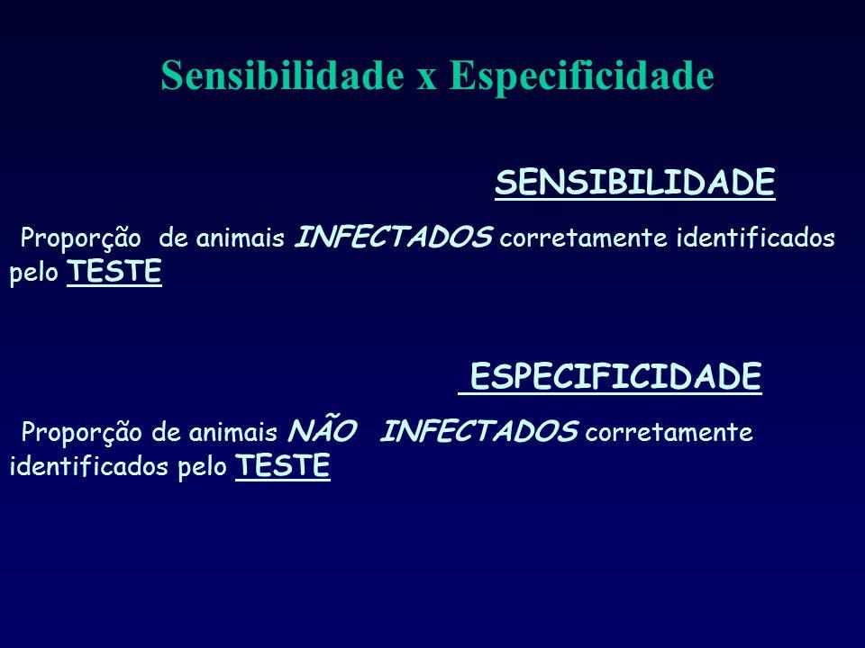 Sensibilidade x Especificidade