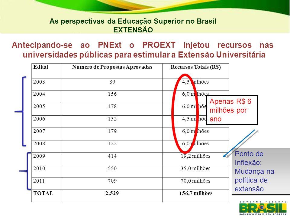 04/03/11 04/03/11. As perspectivas da Educação Superior no Brasil. EXTENSÃO.