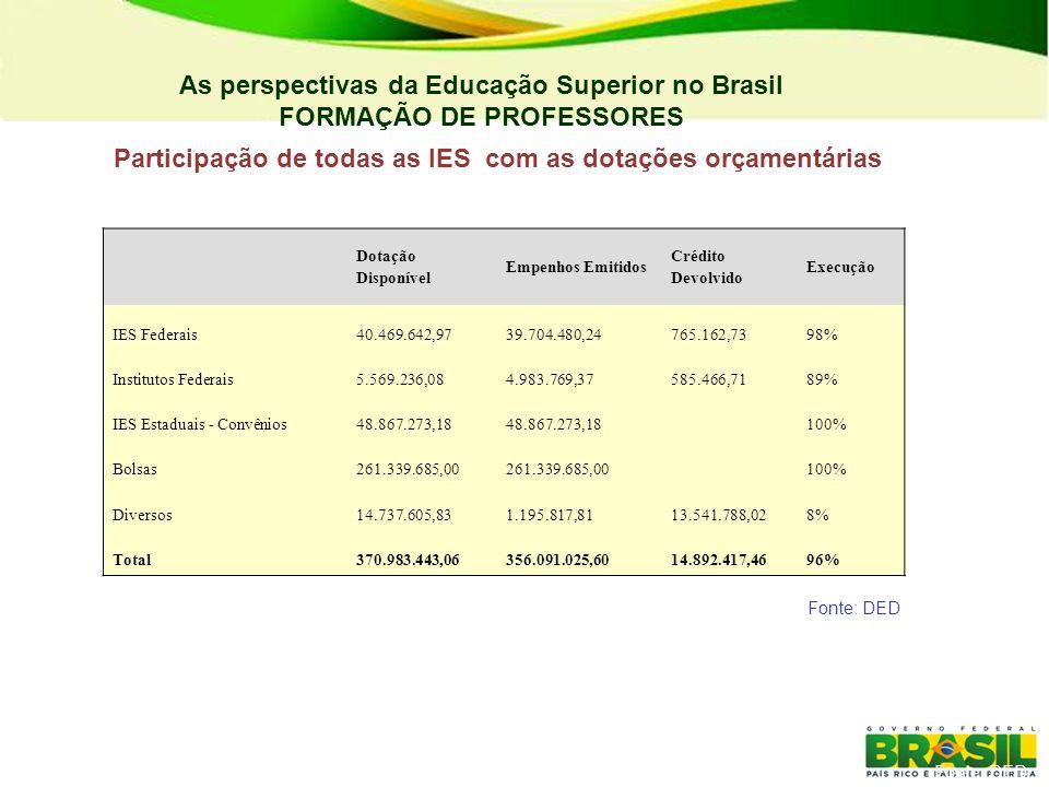 As perspectivas da Educação Superior no Brasil FORMAÇÃO DE PROFESSORES