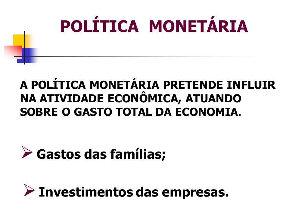 POLÍTICA MONETÁRIA Gastos das famílias; Investimentos das empresas.