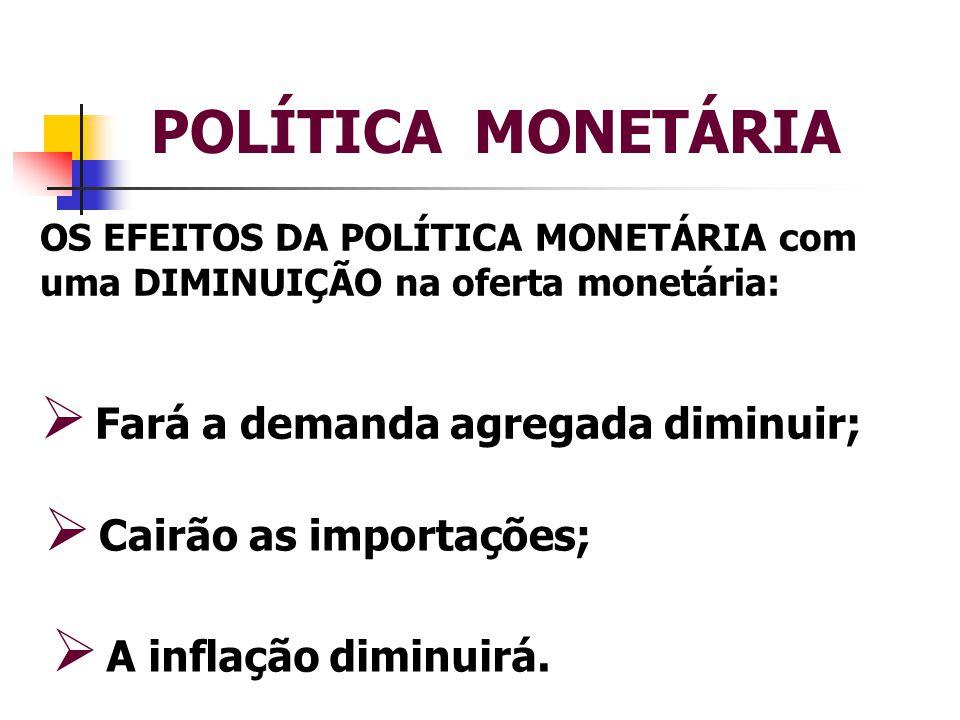 POLÍTICA MONETÁRIA Fará a demanda agregada diminuir;