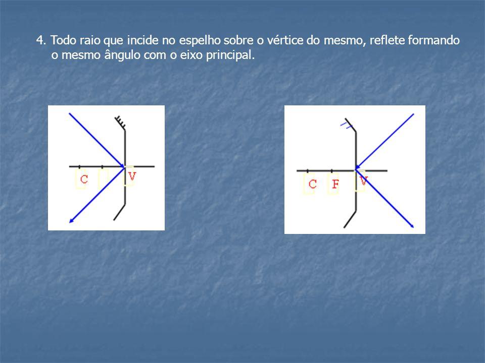 4. Todo raio que incide no espelho sobre o vértice do mesmo, reflete formando