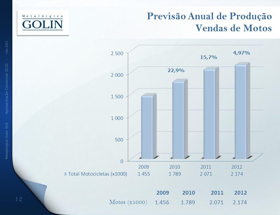 Previsão Anual de Produção Vendas de Motos