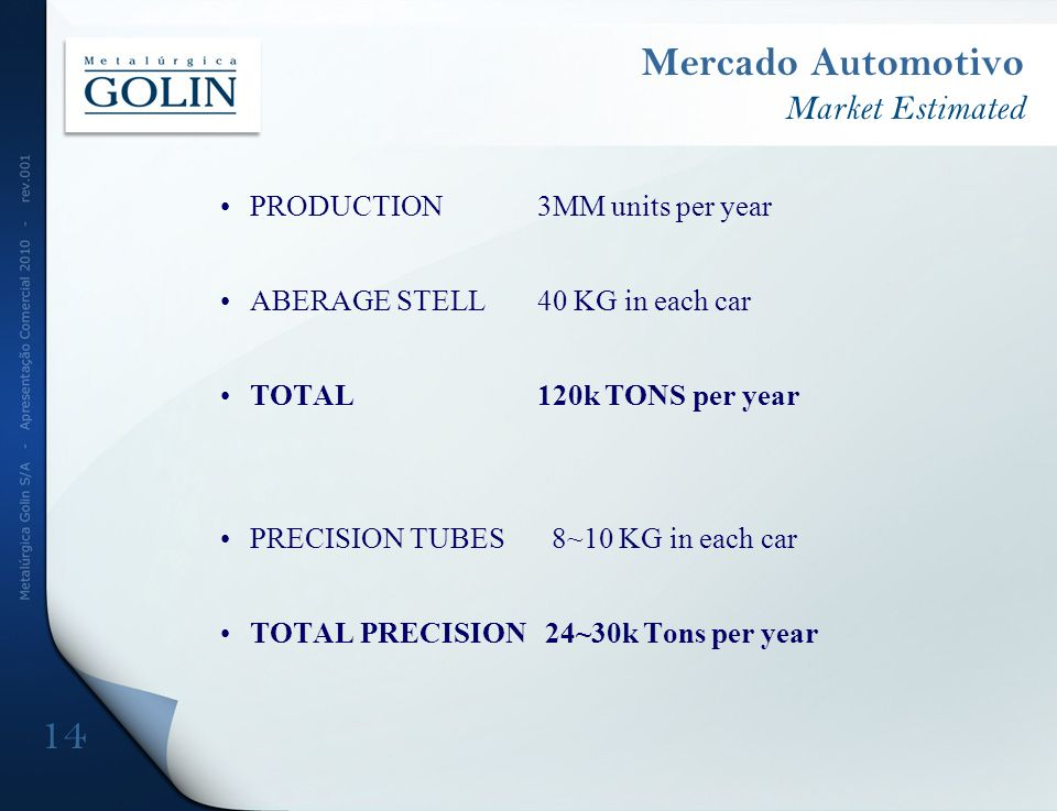 Mercado Automotivo Market Estimated